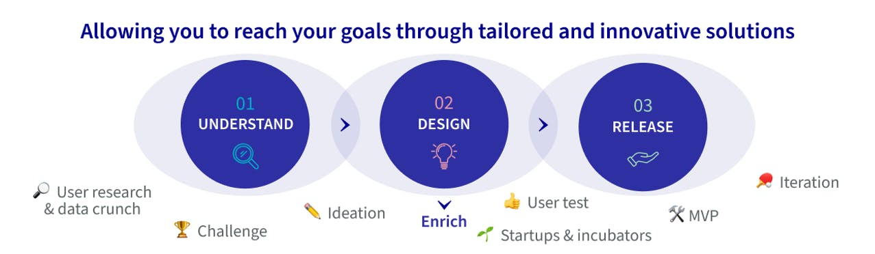 Allowing you to reach your goal through tailored and innovative solutions : Step 1 - understand ; step 2 - design ; Step 3' - Release