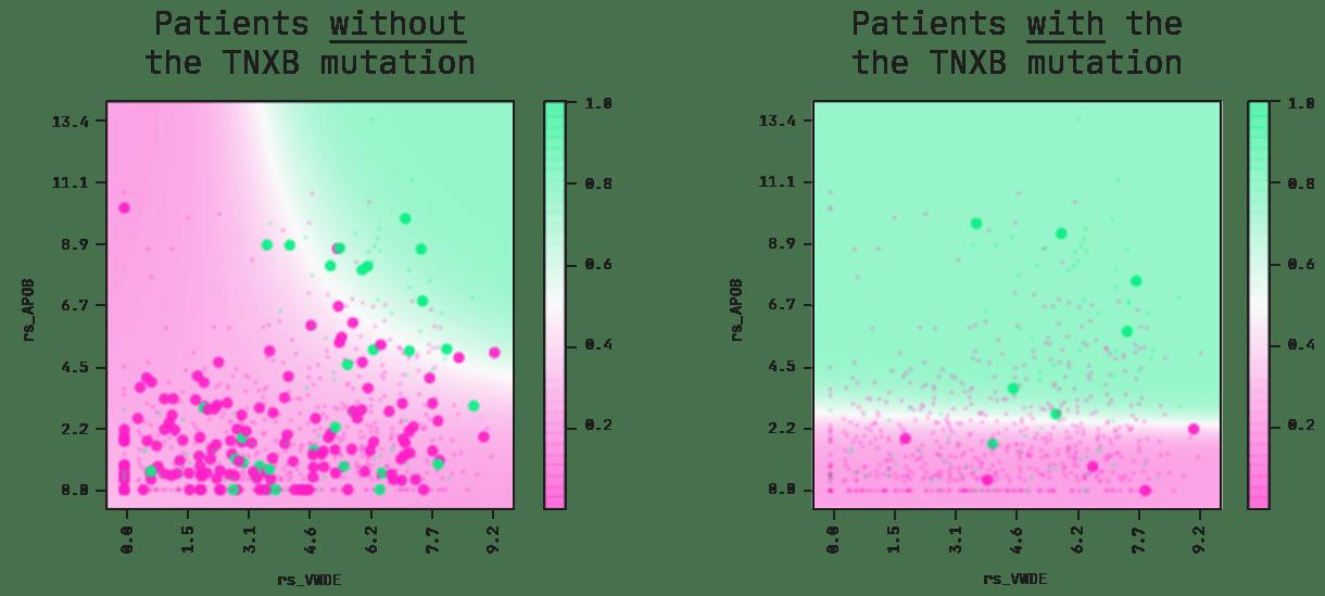 Partial plots and decision boundaries