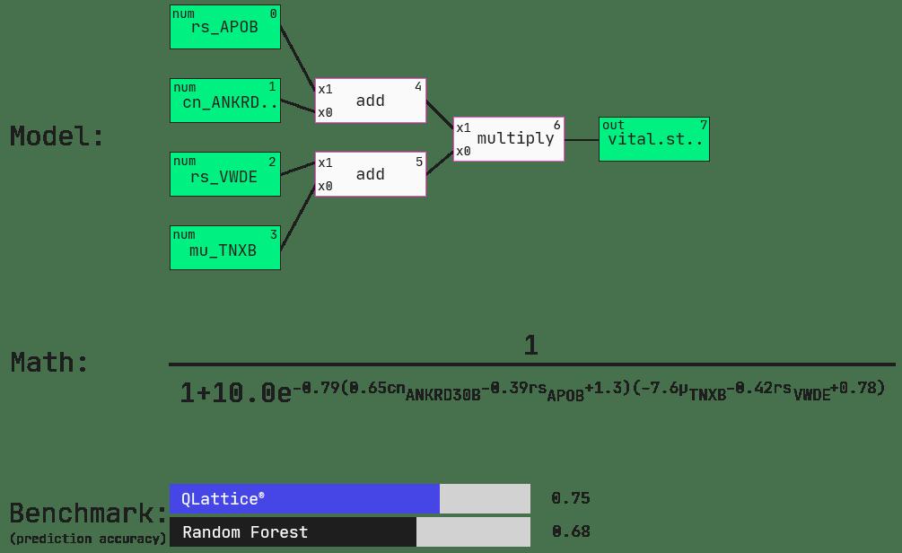 QLattice model in comparison to a generic random forest model