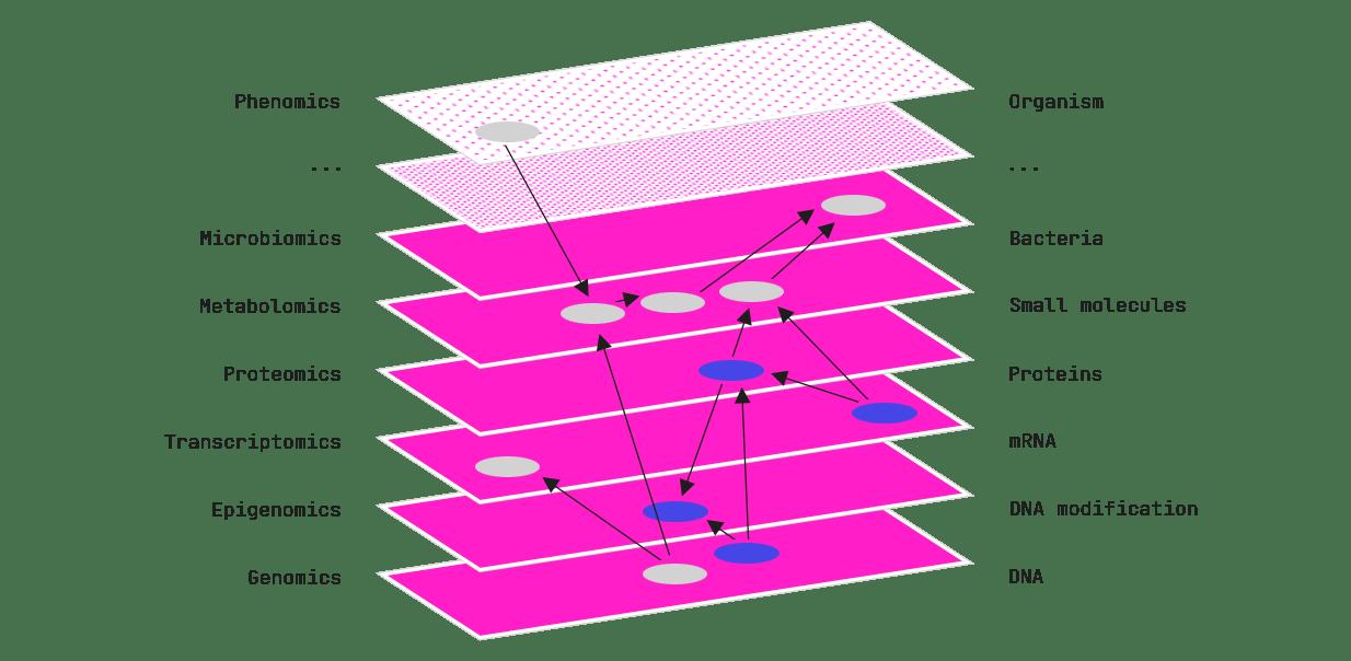 Multi-omics data sets