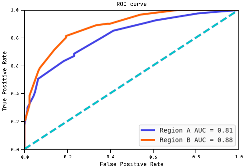 ROC curves of each region with their respective AUC scores