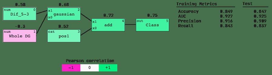 Abzu QLattice model