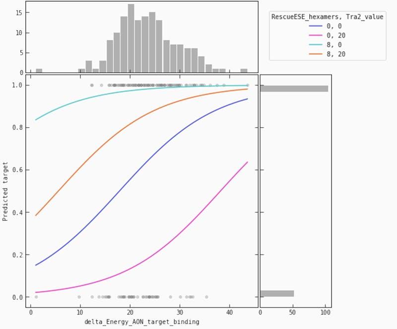 ASO partial plot