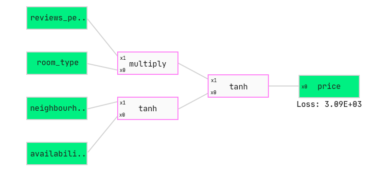 QLattice graph