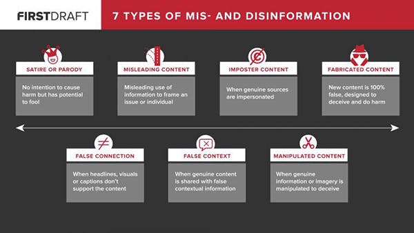 FirstDraft 7 Types of Mis- and Disinformation
