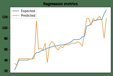 Regression metrics