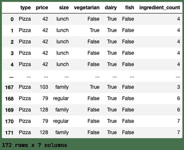 Pizza data set