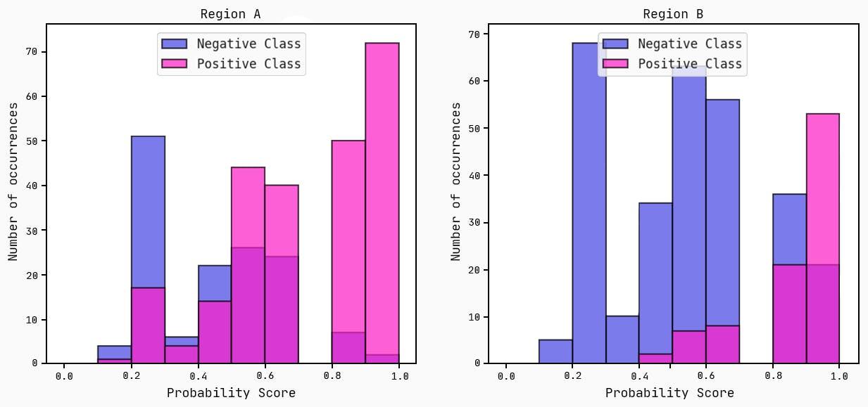 Predicted probability scores