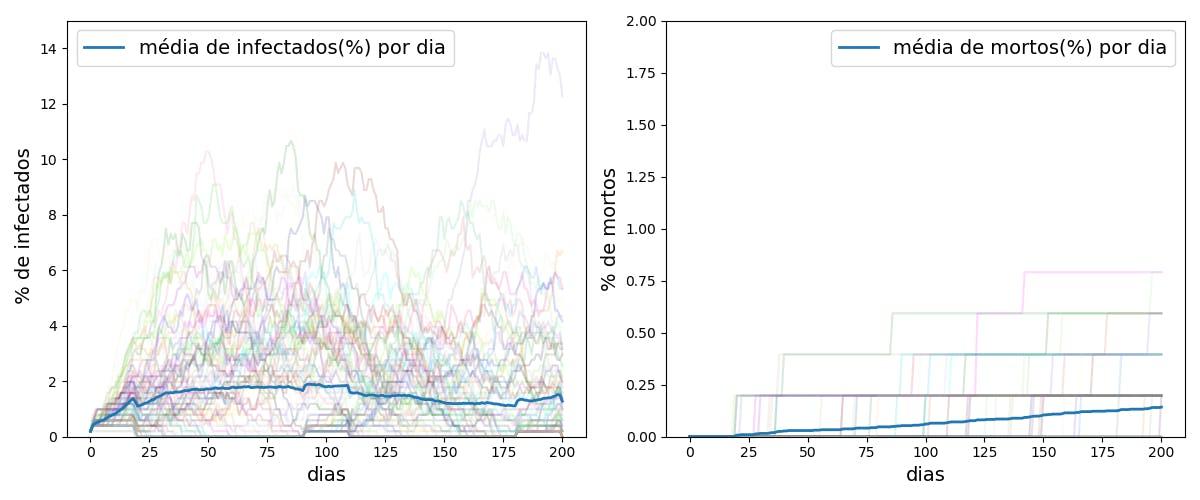 Gráfico simulado por Ação Covid-19