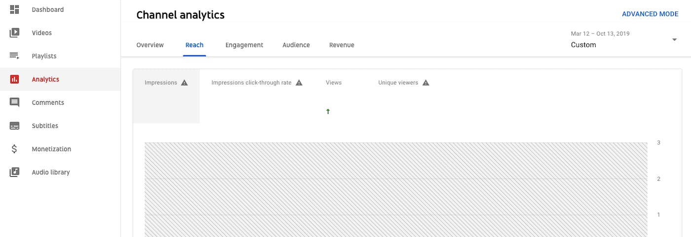 YouTube Analytics: Everything You Need to Know in One Place