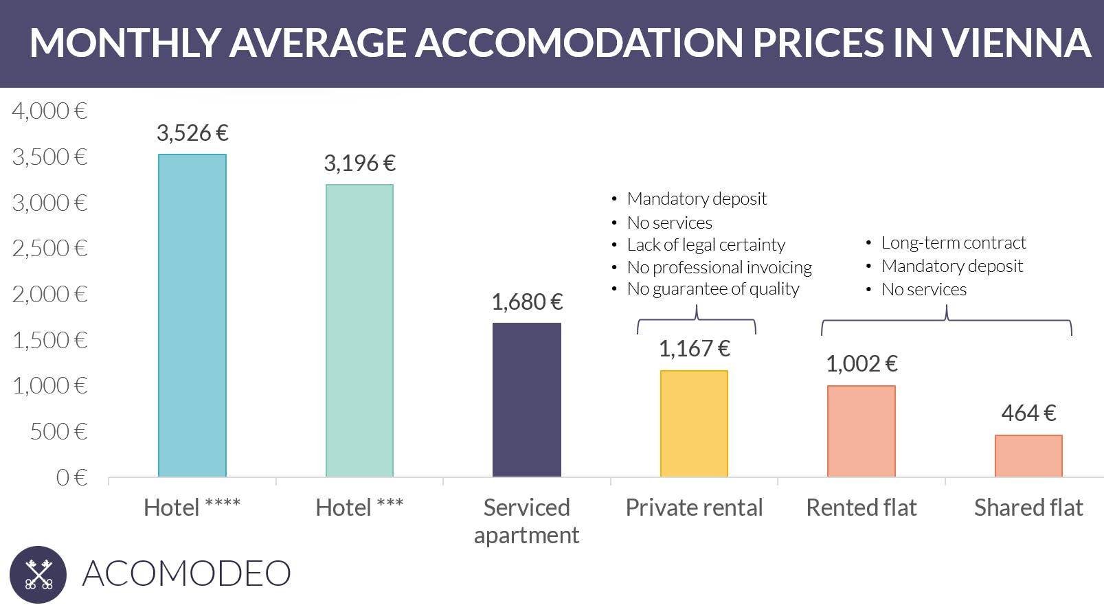 Monthly average accommodation prices in Vienna