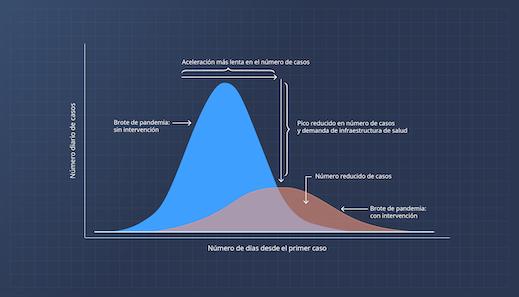 Aceleración más lenta en el número de casos = Pico reducido en número de casos y demanda de infraestructura de salud
