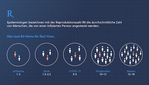 Epidemiologen bezeichnen mit der Reproduktionszahl R0 die durchschnittliche Zahl von Menschen, die von einer infizierten Person angesteckt werden. Hier sind R0-Werte für fünf Viren: Influenza 1-2, Ebola 1.5-2.5, COVID-19 3-5, Windpocken 10-12, Marsen 12-18