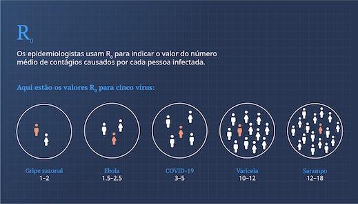 Os epidemiologistas usam R₀ para indicar o valor do número médio de contágios causados por cada pessoa infectada. Aqui estão os valores R₀ para cinco vírus: Gripe seazonal 1-2, Ebola 1.5-2.5, COVID-19 3-5, Varicela 10-12, Sarampo 12-18