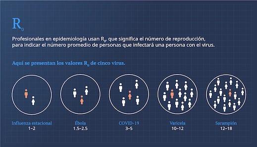 Profesionales en epidemiología usan R₀, que significa el número de reproducción, para indicar el número promedio de personas que infectará una persona con el virus. Aquí se presentan los valores R₀ de cinco virus: Influenza estacional 1-2, Ébola 1.5-2.5, COVID-19 3-5, Varicela 10-12, Sarampión 12-18