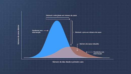 Diminuir a velocidade em número de casos = Diminuir o pico em número de casos