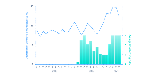 Graph showing a 67% average increase in the number of assessments by users under 18 years old which suggested depression.
