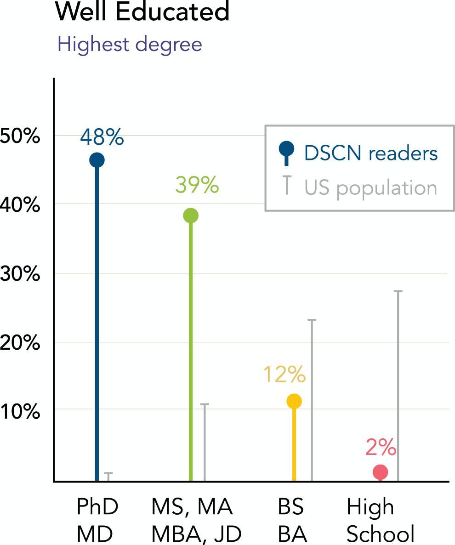 chart showing DSCN reader's highest degree earned