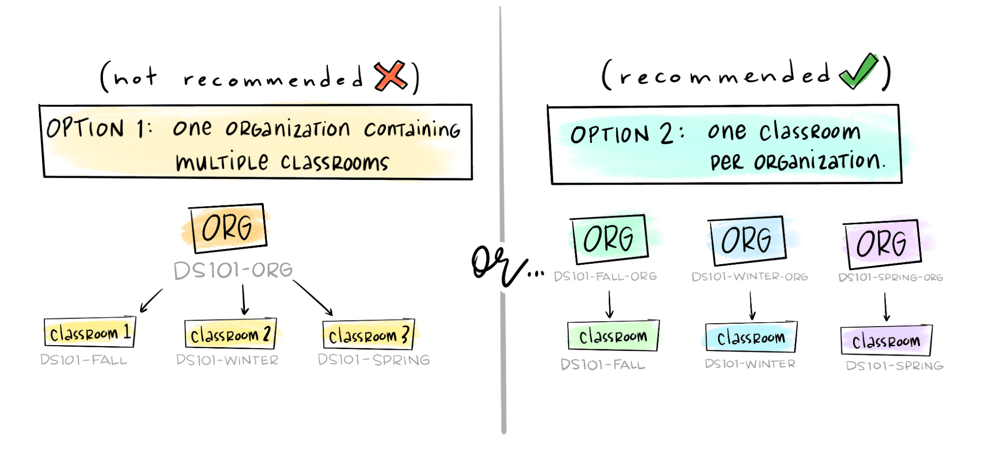 side by side comparison of two ways of organizing Github classrooms