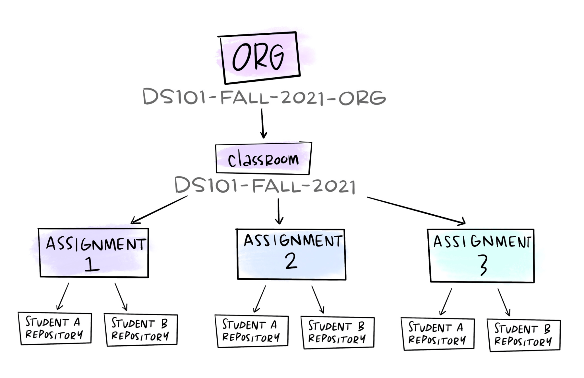 example organization, classroom, and assignment structure