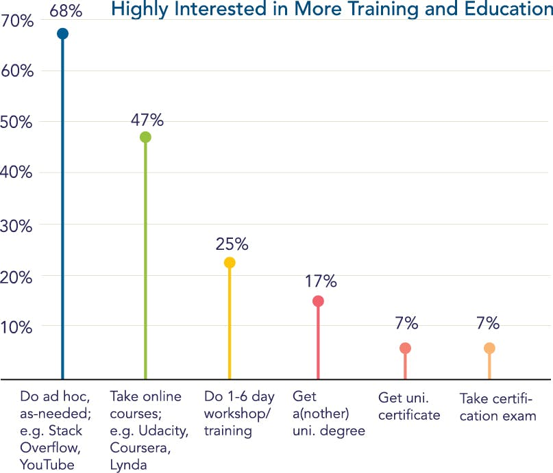 chart showing reader interest in continuing education and training