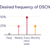 chart of desired DSCN frequency