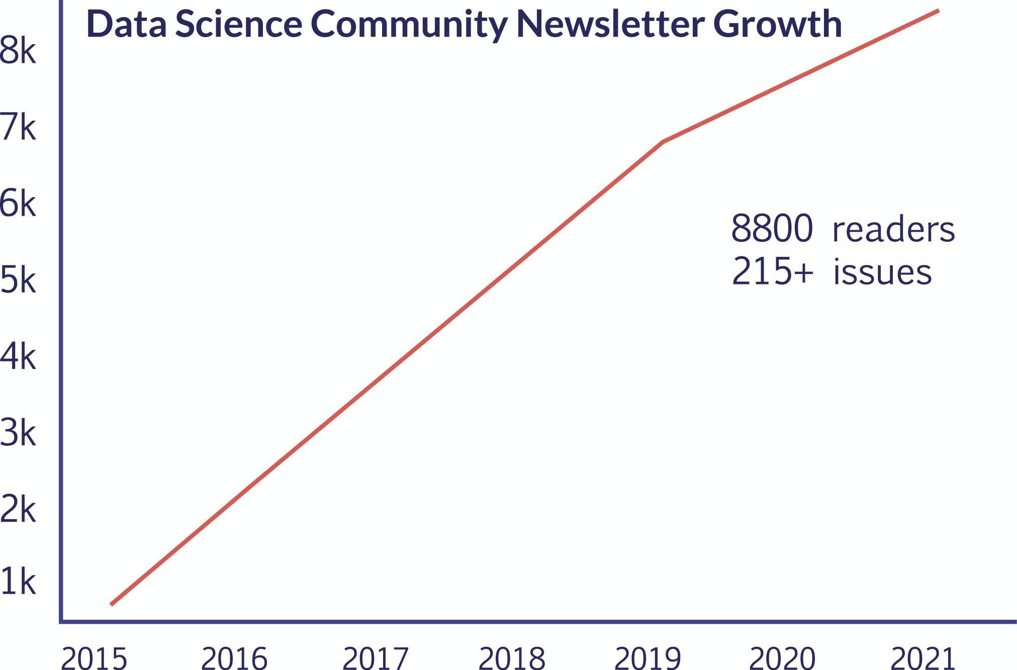 chart showing DSCN readership over time