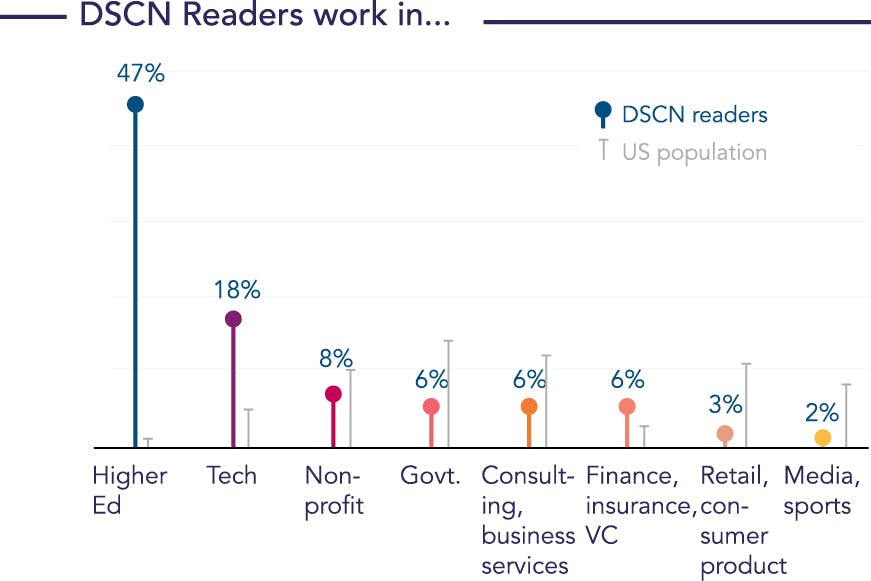 Bar graph showing the sectors the DSCN readership work in