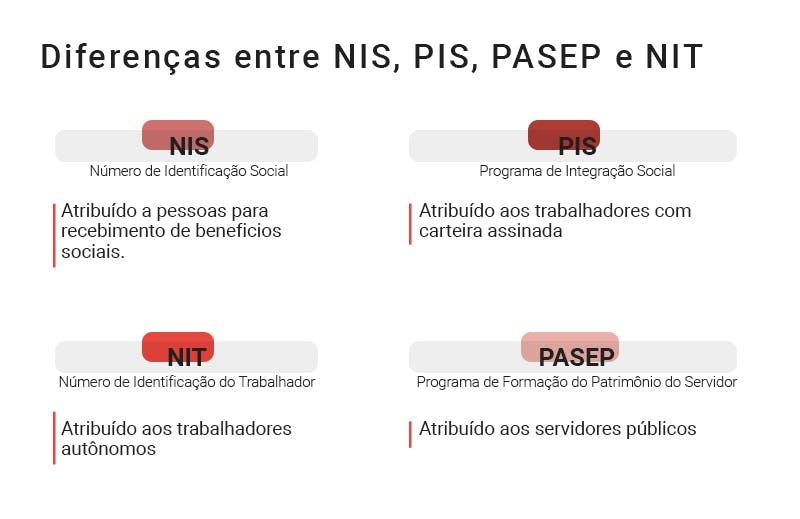 Diferença entre NIS, PIS, PASEP e NIT