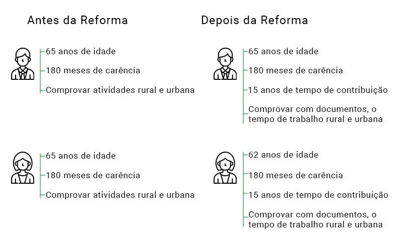 Ilustração dos requisitos da aposentadoria híbrida antes e depois da reforma da previdência