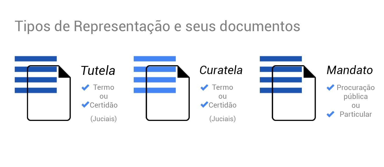 Tipos de representação e seus documentos