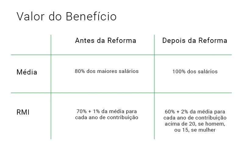 Comparativo da forma de cálculo do valor da aposentadoria por idade antes e depois da reforma da previdência