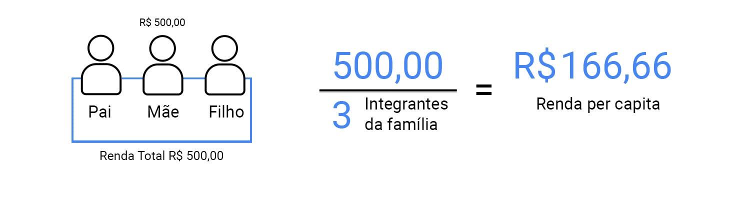 Exemplo de renda per capita para BPC da LOAS