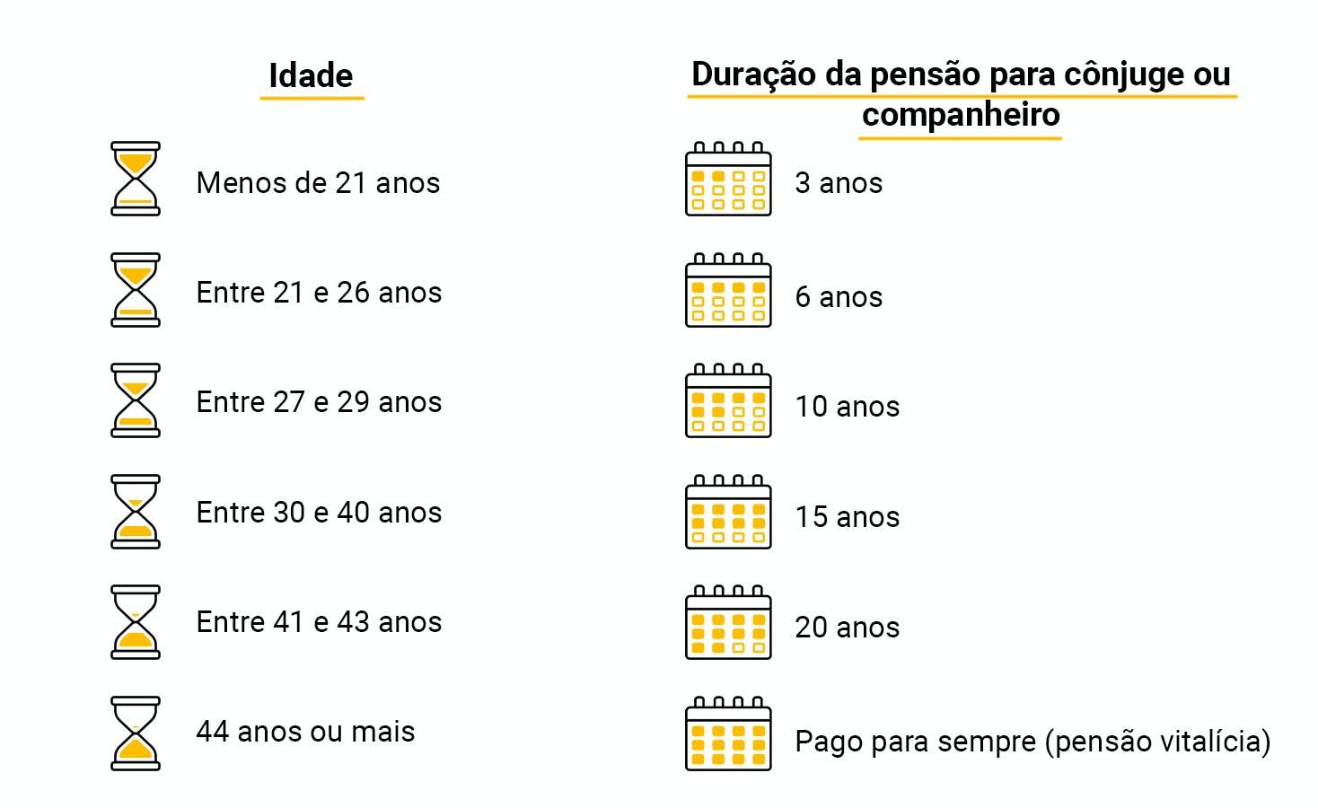 Tabela de duração da pensão por morte para o cônjuge ou companheiro de acordo com a idade na data do óbito