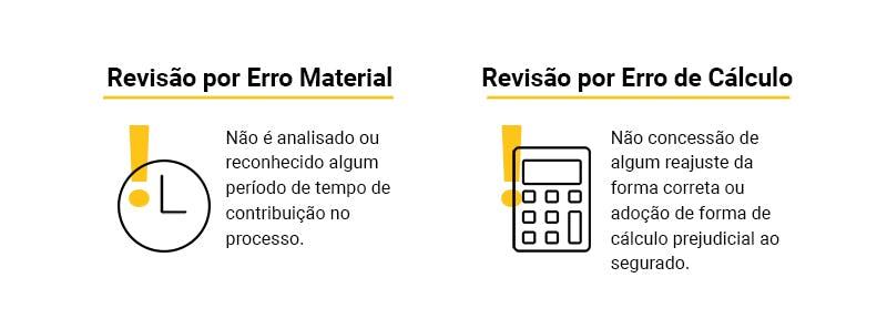 Resumo da Revisão por Erro Material e da Revisão por Erro de Cálculo