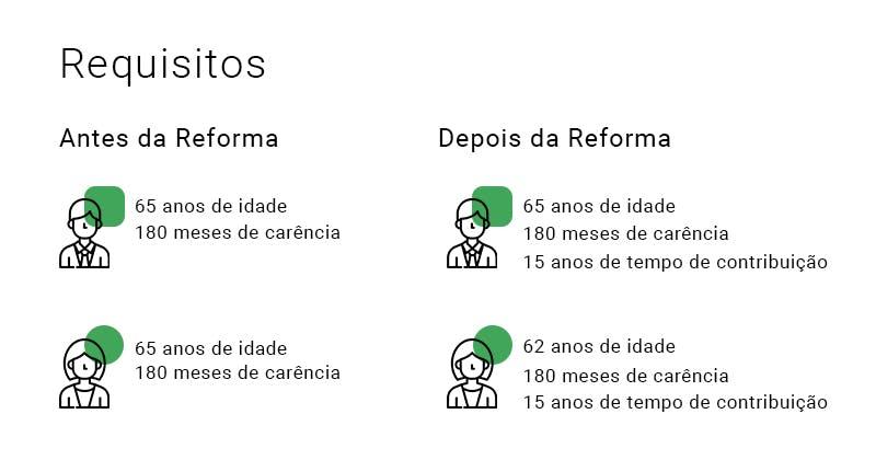 Imagem ilustrando os requisitos da aposentadoria por idade antes e depois da reforma da previdência