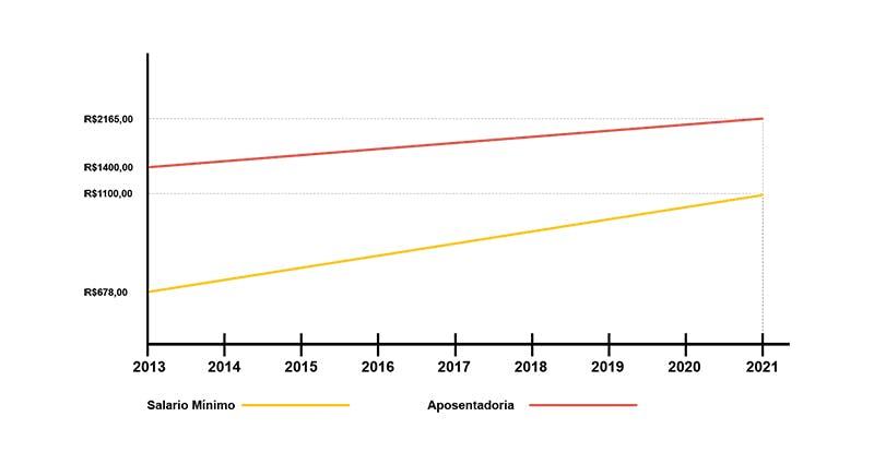 Proporção entre o reajuste do salário mínimo e das aposentadorias
