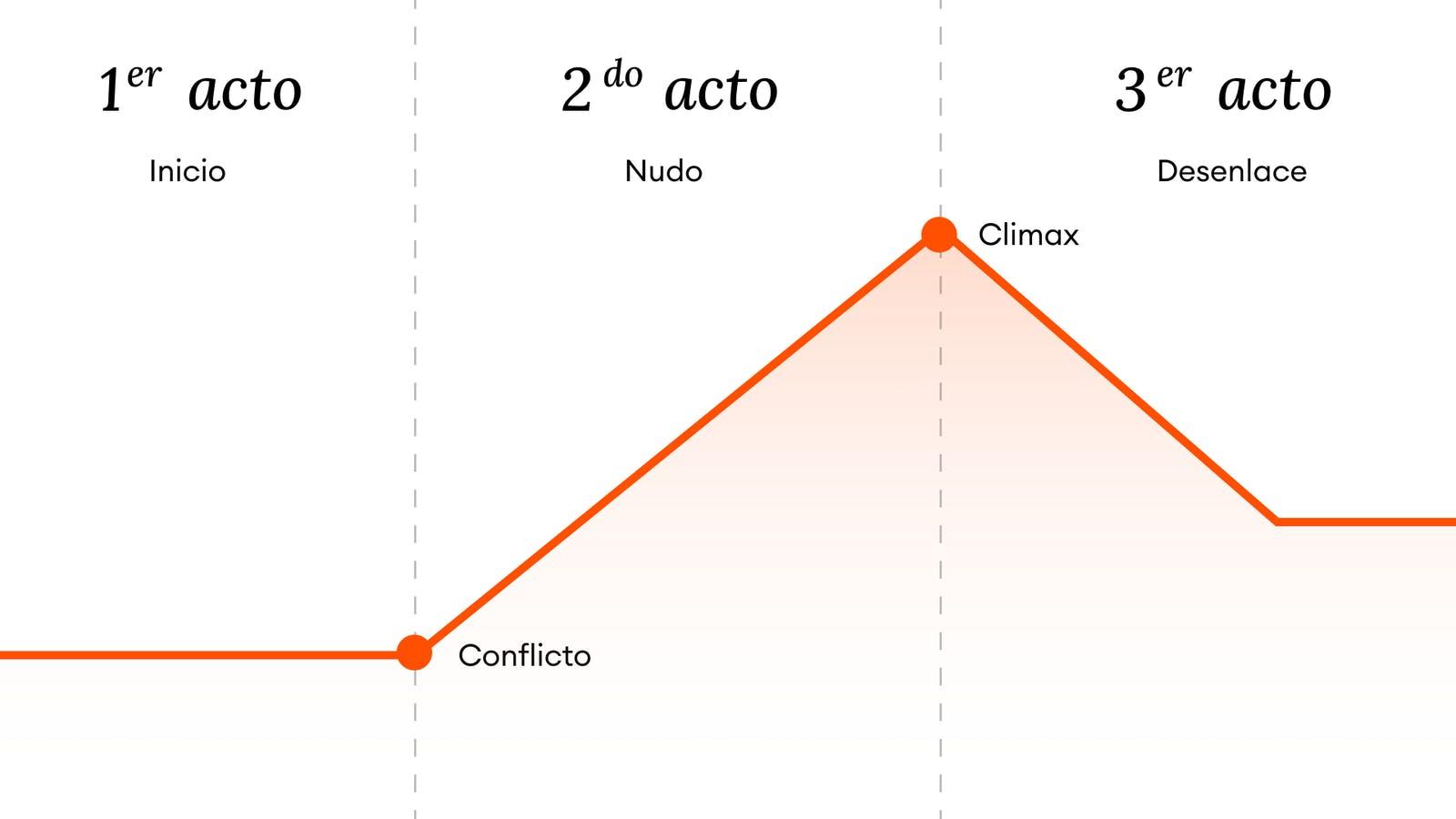 Grafico del inicio, nudo y desenlace de una historia