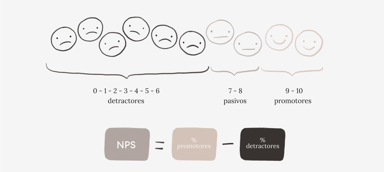 Ilustracion que explica como funciona la formula del NP al restar el porcentaje de promotores por el porcentaje de detractores de una organizacion