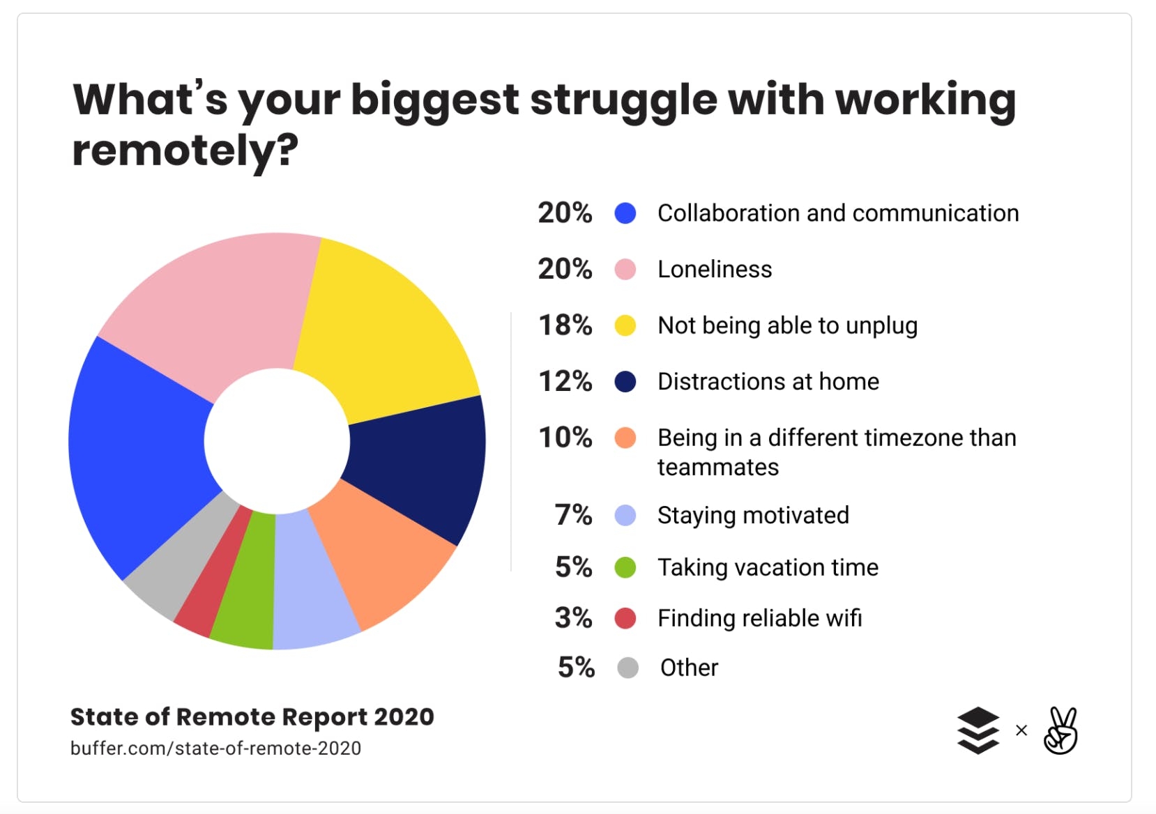 State of Remote Work 2020 report graphic