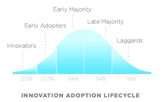 Grafico de una curva de aceptacion de nuevas tecnologias