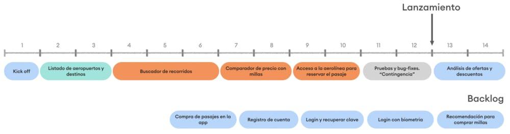 Captura de pantalla del roadmap que ahora muestra el plan con contingencia