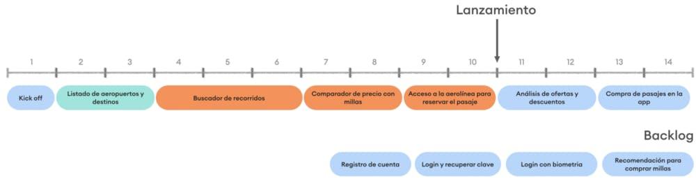 Captura de pantalla del roadmap que ahora toma en consideracion las tareas en el backlog