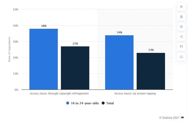Source: https://www.statista.com/statistics/609114/music-copyright-infringement-by-age/
