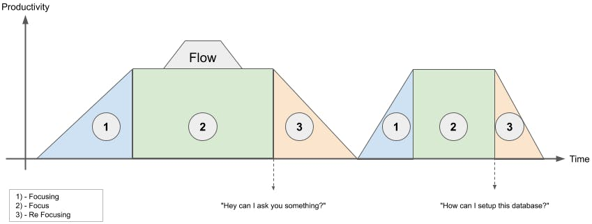 Graphical representation of flow state