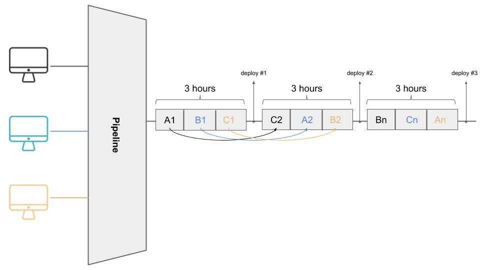 Visual representation of async planning in a graph