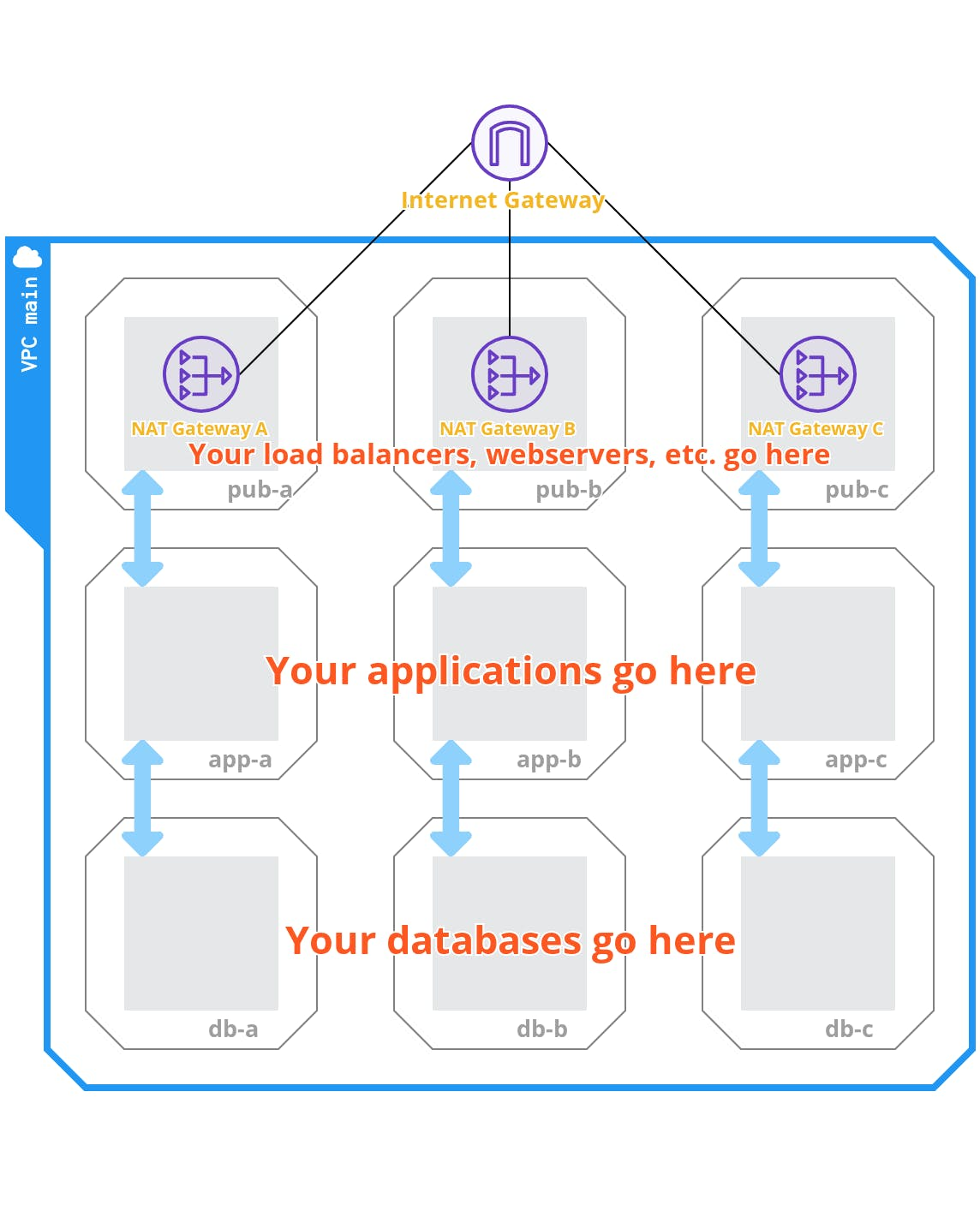 A table showing load balancers, webservers, applications, and databases
