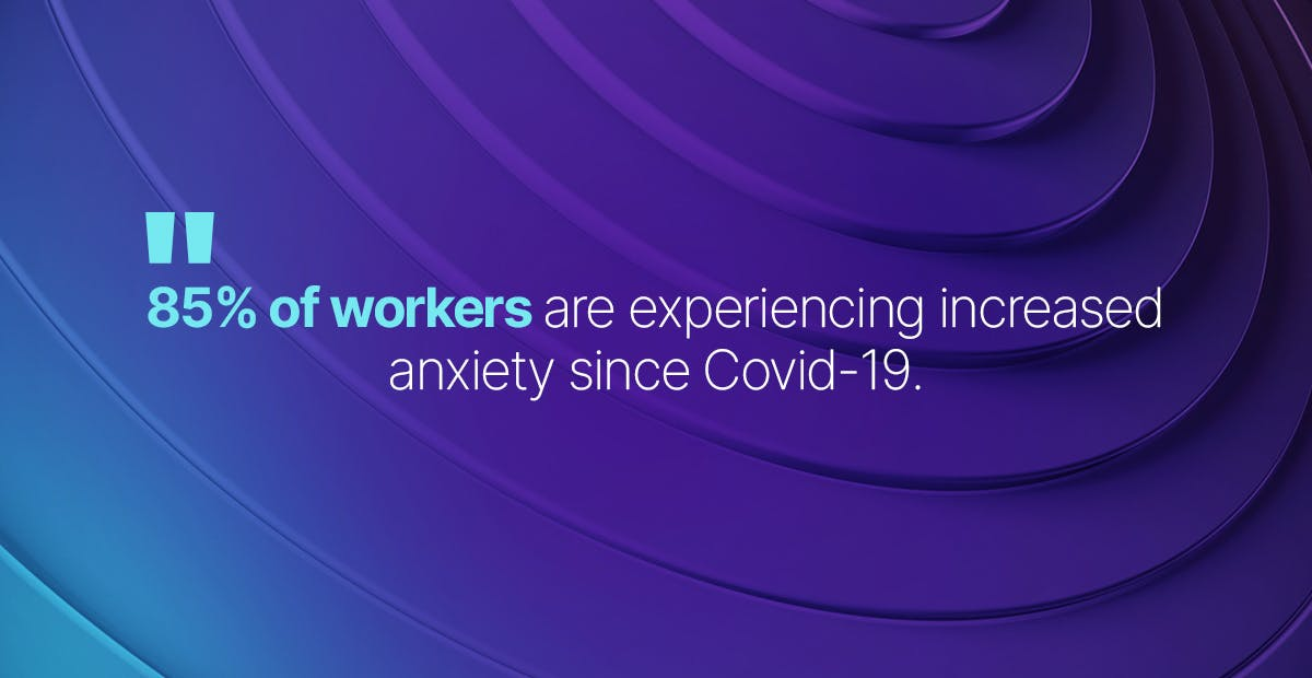85% of workers are experiencing increased anxiety since Covid-19.