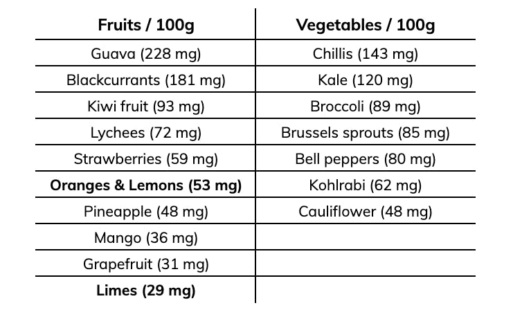 table displaying Vitamin C content of various foods