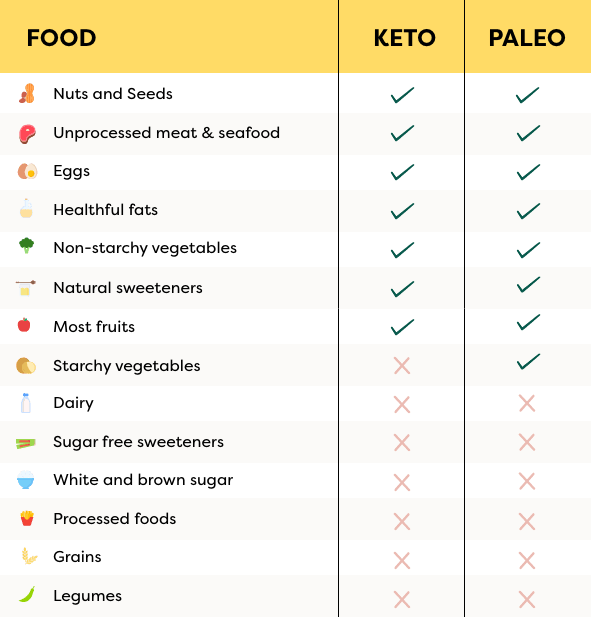 table showing difference between paleo and keto